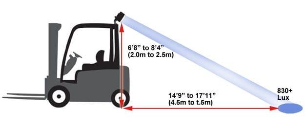 מערכת תאורה למלגזה